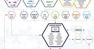 Internet Marketing Lead Generation Ecosystem