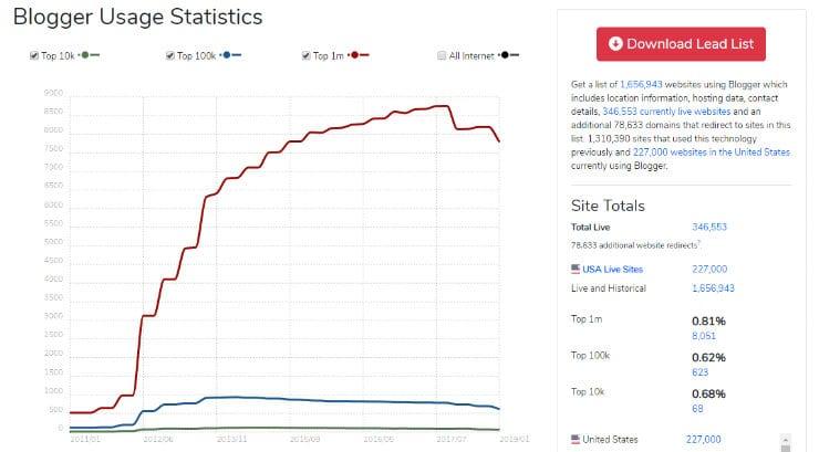 blogger-market-share